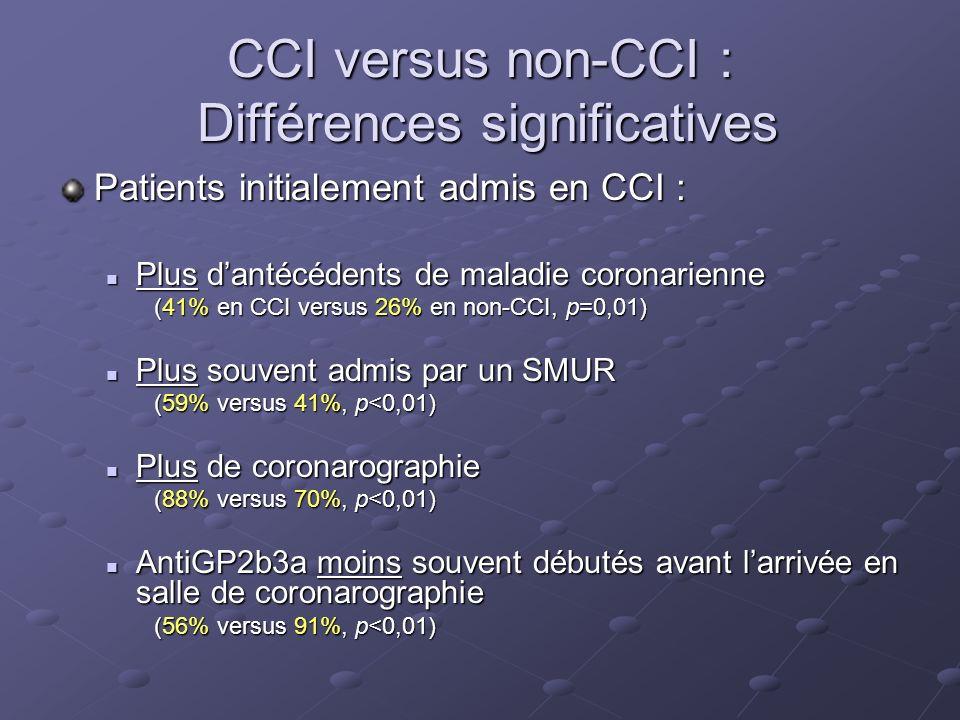 CCI versus non-CCI : Différences significatives Patients initialement admis en CCI : Plus dantécédents de maladie coronarienne Plus dantécédents de ma