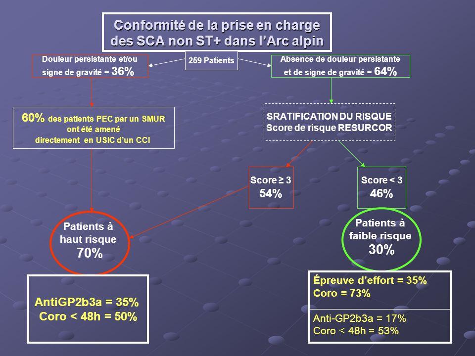 Conformité de la prise en charge des SCA non ST+ dans lArc alpin 259 Patients 60% des patients PEC par un SMUR ont été amené directement en USIC dun C