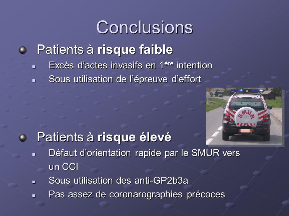 Conclusions Patients à risque faible Excès dactes invasifs en 1 ère intention Excès dactes invasifs en 1 ère intention Sous utilisation de lépreuve de