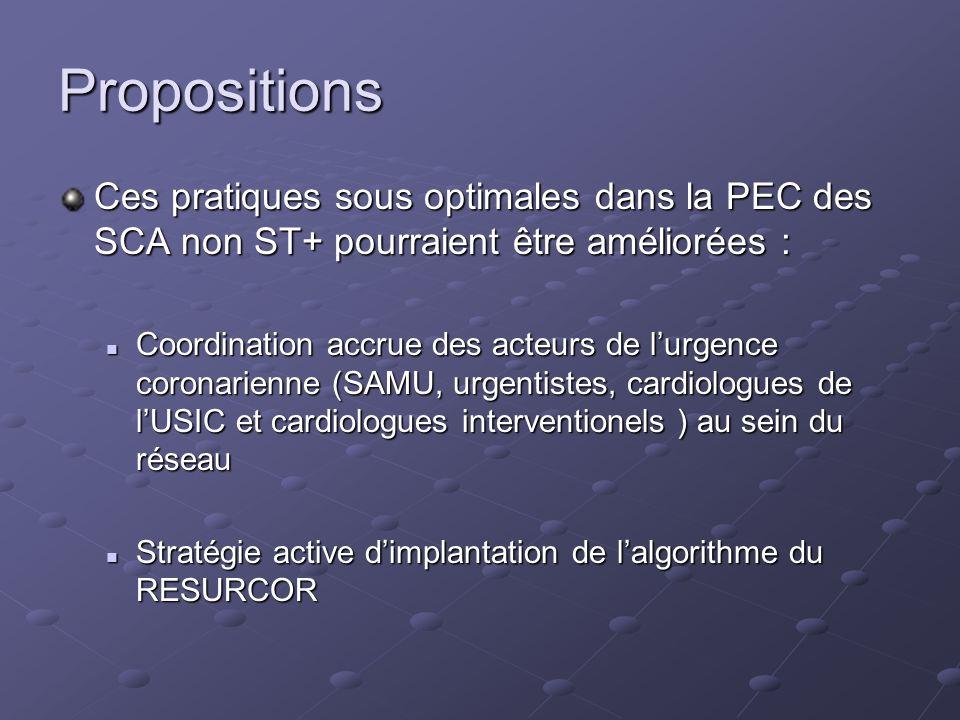 Propositions Ces pratiques sous optimales dans la PEC des SCA non ST+ pourraient être améliorées : Coordination accrue des acteurs de lurgence coronar