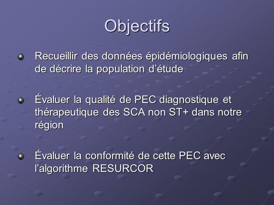 Objectifs Recueillir des données épidémiologiques afin de décrire la population détude Évaluer la qualité de PEC diagnostique et thérapeutique des SCA