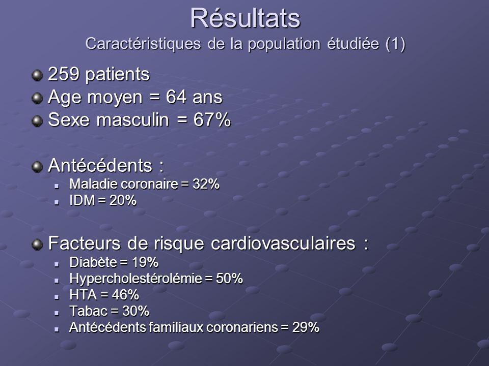 Résultats Caractéristiques de la population étudiée (1) 259 patients Age moyen = 64 ans Sexe masculin = 67% Antécédents : Maladie coronaire = 32% Mala