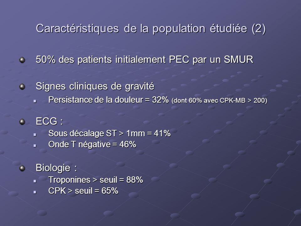 Caractéristiques de la population étudiée (2) 50% des patients initialement PEC par un SMUR Signes cliniques de gravité Persistance de la douleur = 32