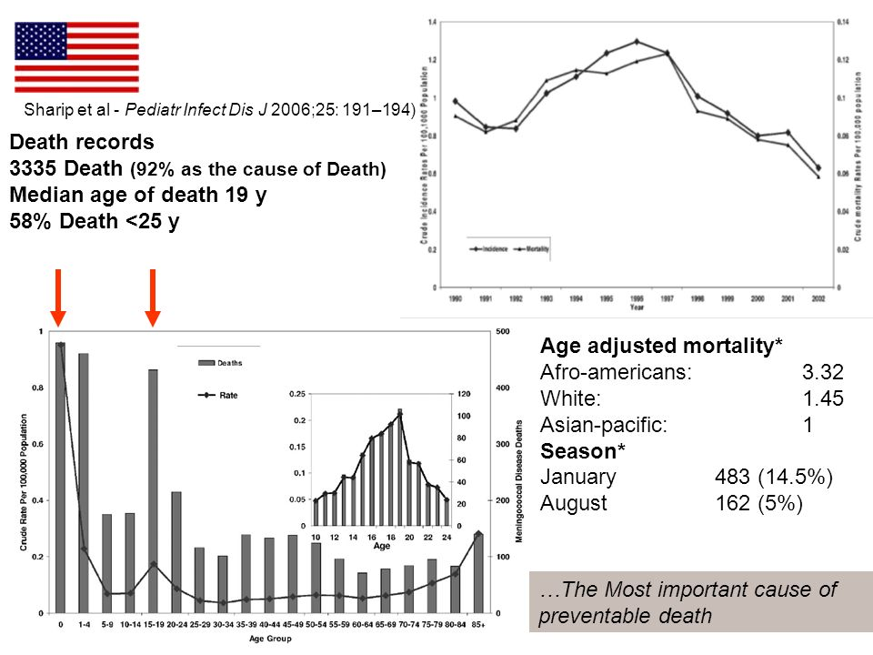 Sharip et al - Pediatr Infect Dis J 2006;25: 191–194) Death records 3335 Death (92% as the cause of Death) Median age of death 19 y 58% Death <25 y Age adjusted mortality* Afro-americans: 3.32 White: 1.45 Asian-pacific: 1 Season* January 483 (14.5%) August162 (5%) …The Most important cause of preventable death