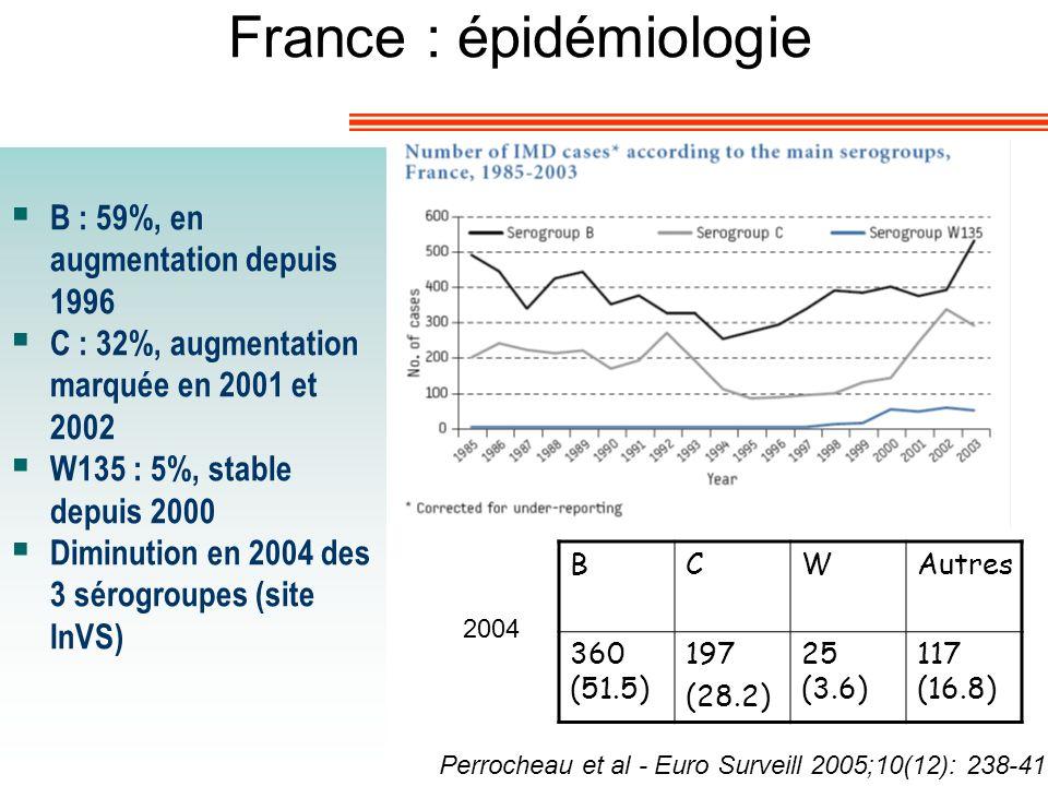 France : épidémiologie B : 59%, en augmentation depuis 1996 C : 32%, augmentation marquée en 2001 et 2002 W135 : 5%, stable depuis 2000 Diminution en