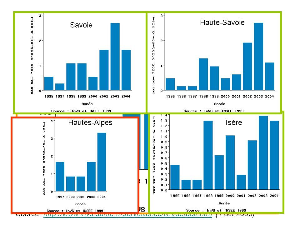 Evolution 2004: (1.46/100 000 hab) Source: http://www.invs.sante.fr/surveillance/iim/default.htm (1 oct 2006)http://www.invs.sante.fr/surveillance/iim