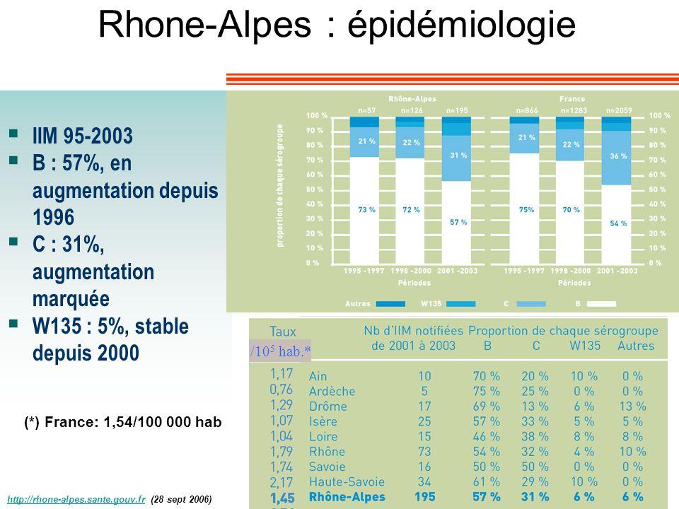 Rhone-Alpes : épidémiologie IIM 95-2003 B : 57%, en augmentation depuis 1996 C : 31%, augmentation marquée W135 : 5%, stable depuis 2000 (*) France: 1
