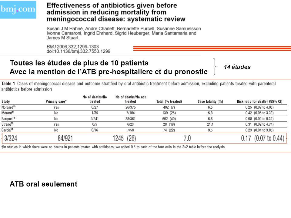 Toutes les études de plus de 10 patients Avec la mention de lATB pre-hospitaliere et du pronostic 14 études ATB oral seulement