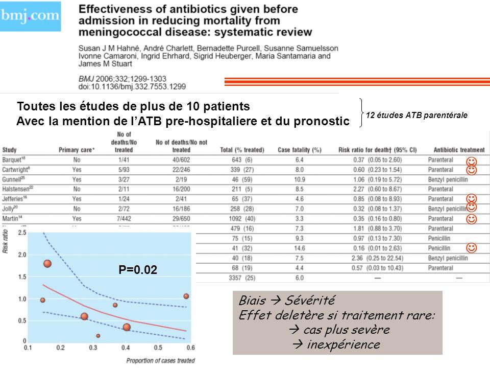 Toutes les études de plus de 10 patients Avec la mention de lATB pre-hospitaliere et du pronostic 12 études ATB parentérale Biais Sévérité Effet delet