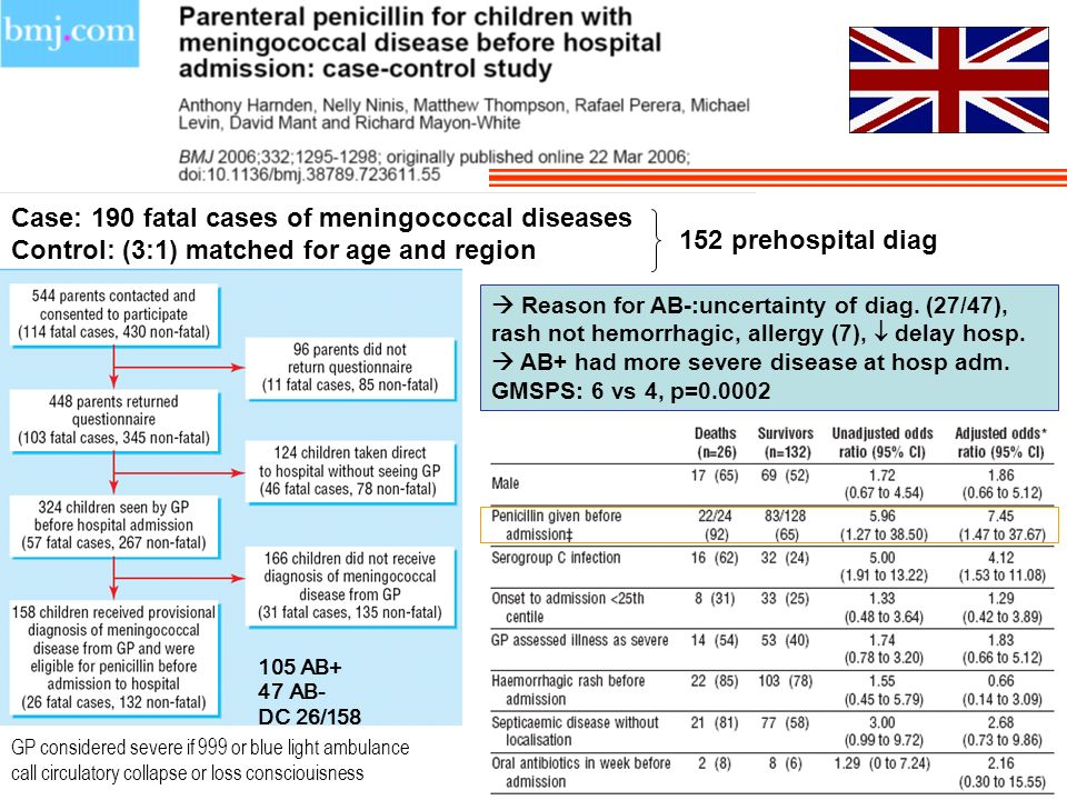 Case: 190 fatal cases of meningococcal diseases Control: (3:1) matched for age and region 105 AB+ 47 AB- DC 26/158 152 prehospital diag Reason for AB-:uncertainty of diag.