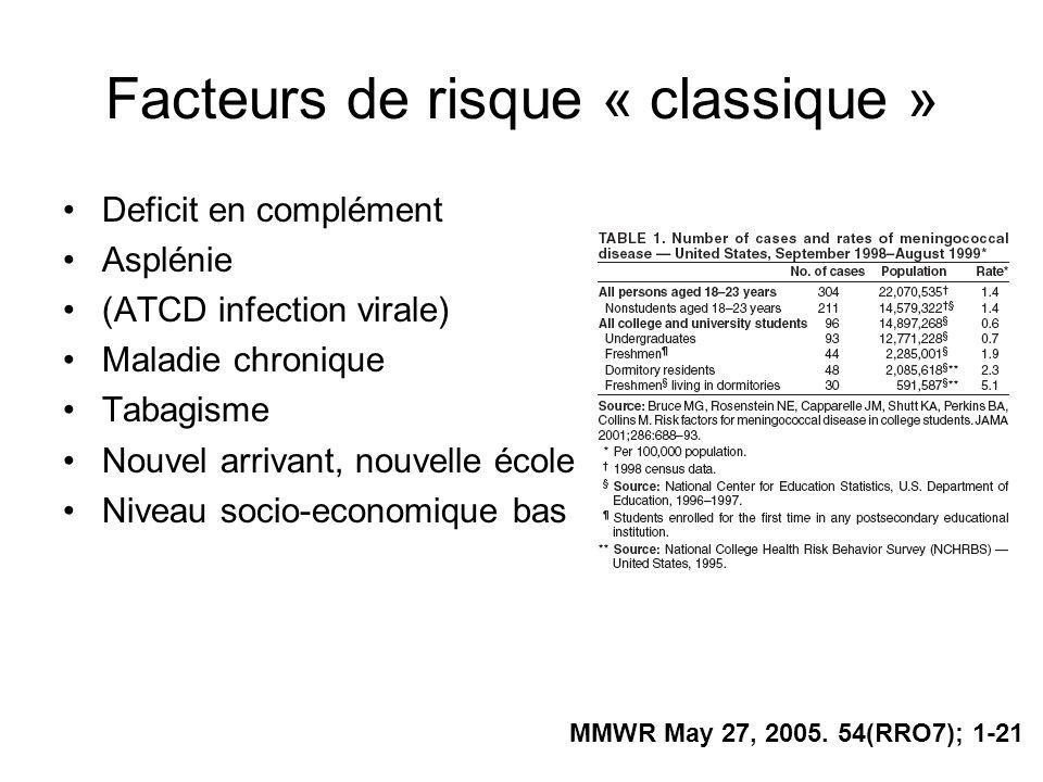 Facteurs de risque « classique » Deficit en complément Asplénie (ATCD infection virale) Maladie chronique Tabagisme Nouvel arrivant, nouvelle école Ni