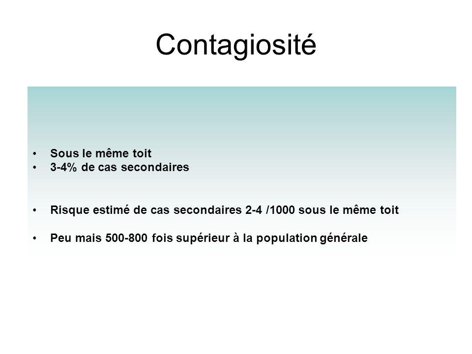 Contagiosité Sous le même toit 3-4% de cas secondaires Risque estimé de cas secondaires 2-4 /1000 sous le même toit Peu mais 500-800 fois supérieur à