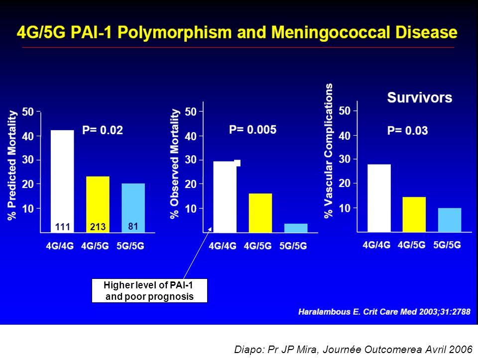 Polymorphisme genetique Reactions proinflammatoires importantes Debard AL et al- J.
