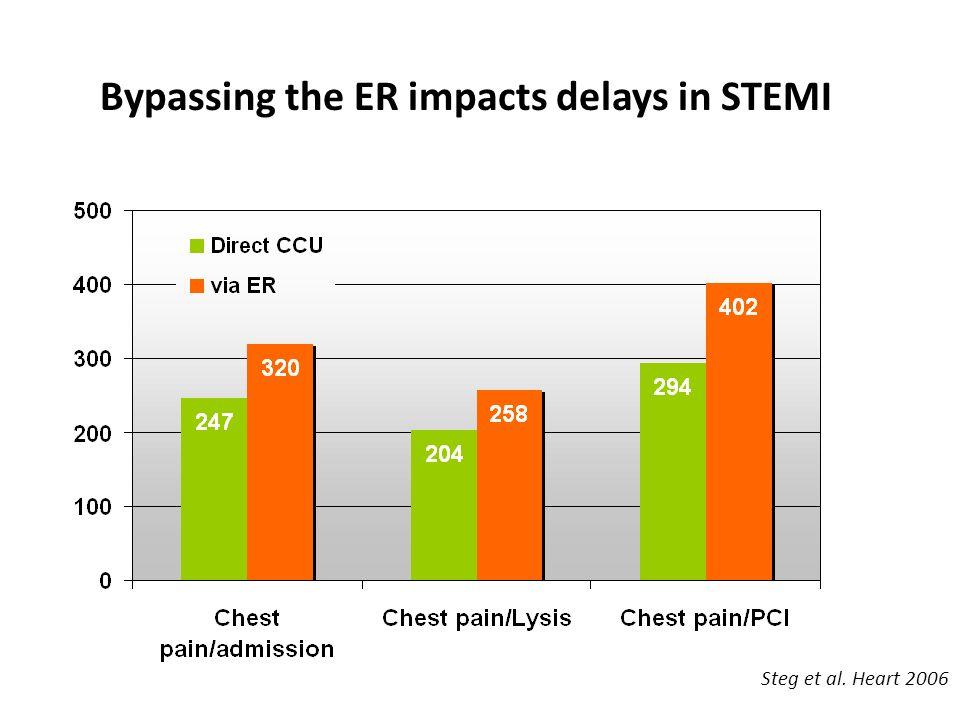 Bypassing the ER impacts delays in STEMI Steg et al. Heart 2006