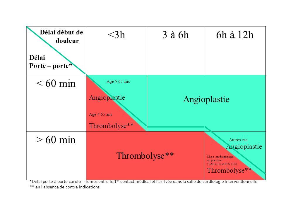 Délai début de douleur Délai Porte – porte* <3h3 à 6h6h à 12h < 60 min Age 65 ans Angioplastie Age < 65 ans Thrombolyse** Angioplastie > 60 min Thromb