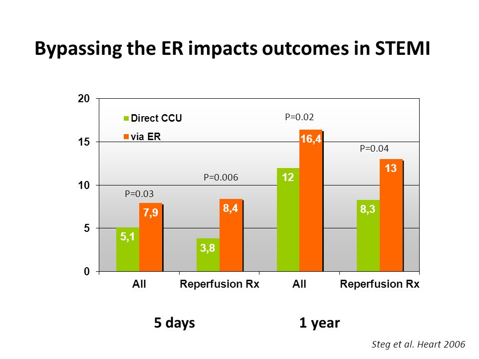 Bypassing the ER impacts outcomes in STEMI Steg et al. Heart 2006 5 days 1 year P=0.03 P=0.04 P=0.02 P=0.006