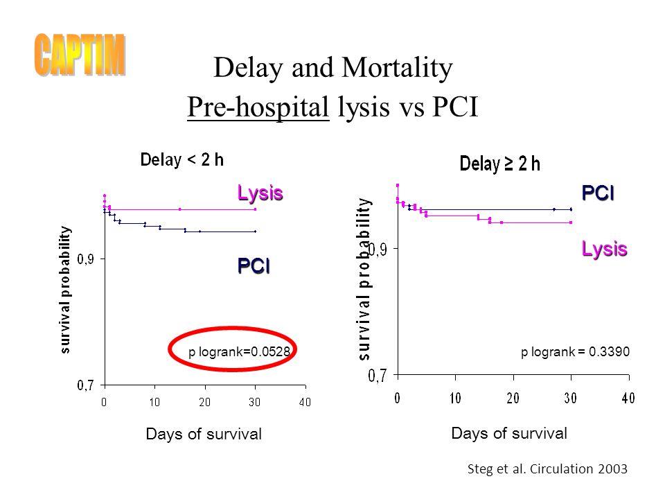 Delay and Mortality Pre-hospital lysis vs PCI Lysis PCI Days of survival PCILysis LysisPCI p logrank=0.0528p logrank = 0.3390 Steg et al.