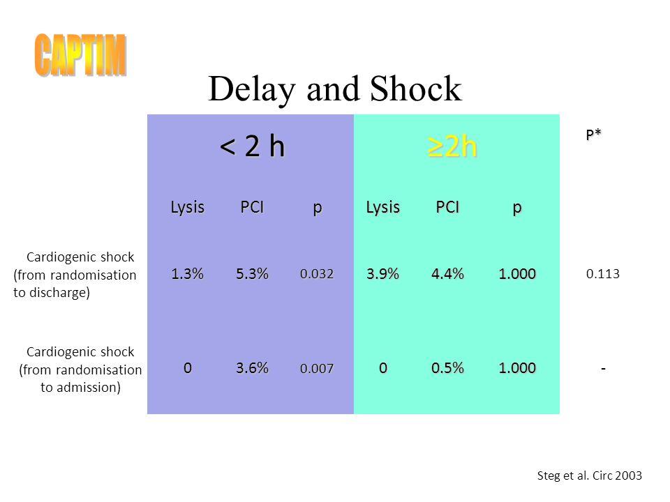 Delay and Shock LysisPCIpLysisPCIp Cardiogenic shock (from randomisation to discharge)1.3%5.3%0.0323.9%4.4%1.000 0.113 < 2 h 2hP* Cardiogenic shock (from randomisation to admission)03.6%0.00700.5%1.000- Steg et al.