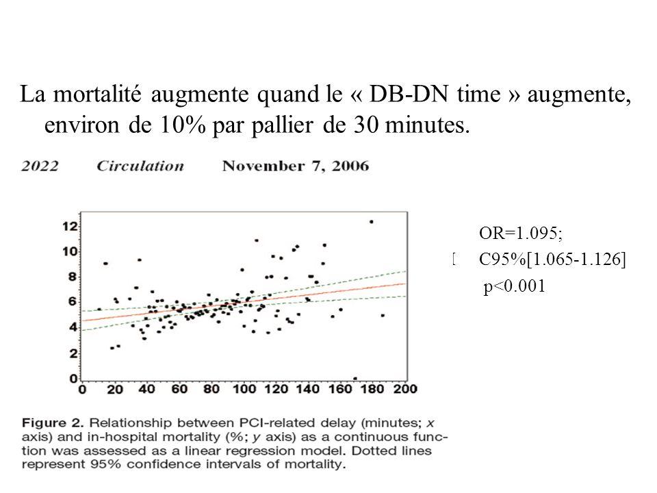 A. Drouet, 24/04/077 La mortalité augmente quand le « DB-DN time » augmente, environ de 10% par pallier de 30 minutes. OR=1.095; IC95%[1.065-1.126] p<
