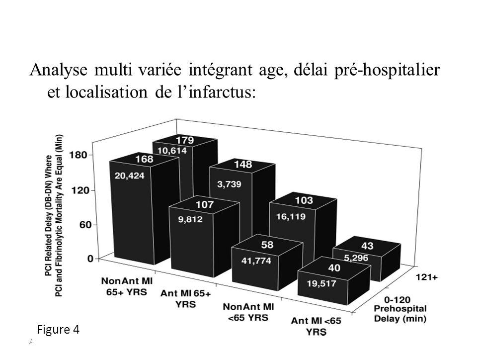 A. Drouet, 24/04/079 Analyse multi variée intégrant age, délai pré-hospitalier et localisation de linfarctus: Figure 4