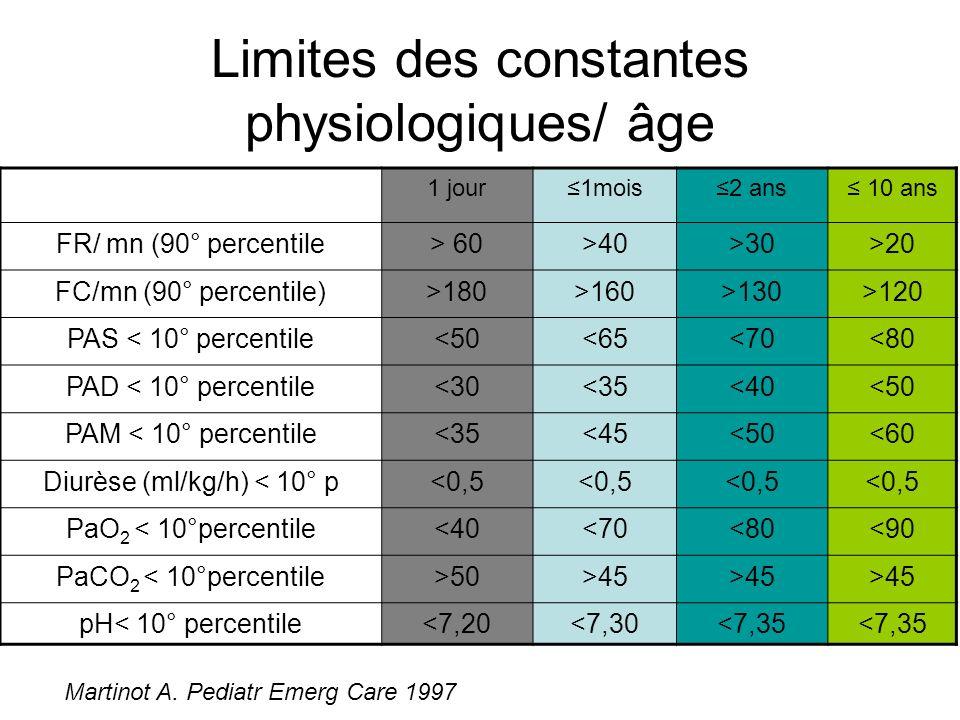 Limites des constantes physiologiques/ âge 1 jour1mois2 ans 10 ans FR/ mn (90° percentile> 60>40>30>20 FC/mn (90° percentile)>180>160>130>120 PAS < 10