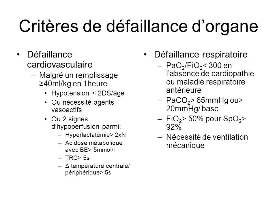 Critères de défaillance dorgane Défaillance cardiovasculaire –Malgré un remplissage 40ml/kg en 1heure Hypotension < 2DS/âge Ou nécessité agents vasoac