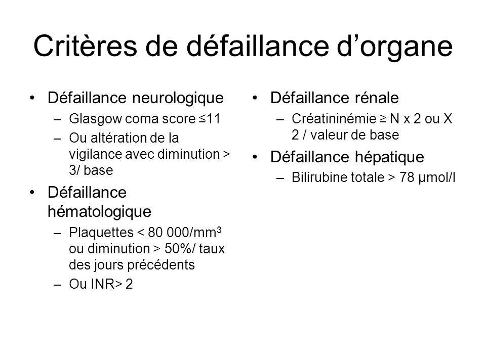 Critères de défaillance dorgane Défaillance neurologique –Glasgow coma score 11 –Ou altération de la vigilance avec diminution > 3/ base Défaillance h
