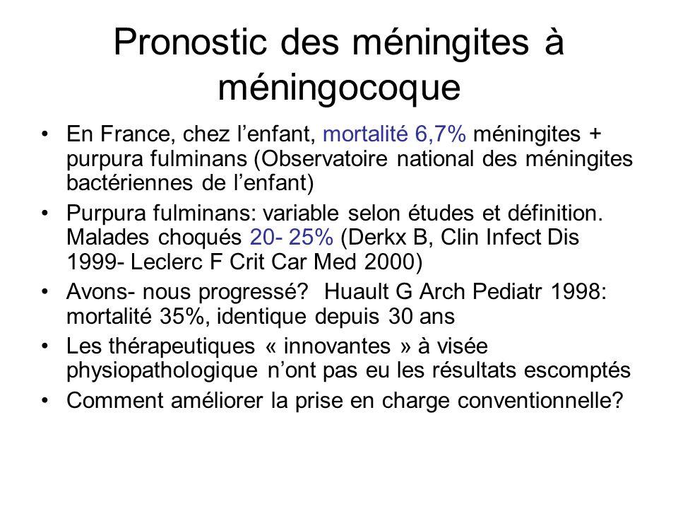 Pronostic des méningites à méningocoque En France, chez lenfant, mortalité 6,7% méningites + purpura fulminans (Observatoire national des méningites b