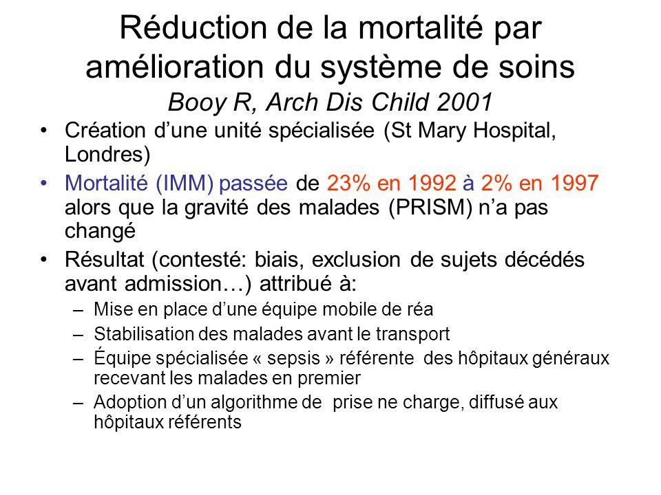 Réduction de la mortalité par amélioration du système de soins Booy R, Arch Dis Child 2001 Création dune unité spécialisée (St Mary Hospital, Londres)