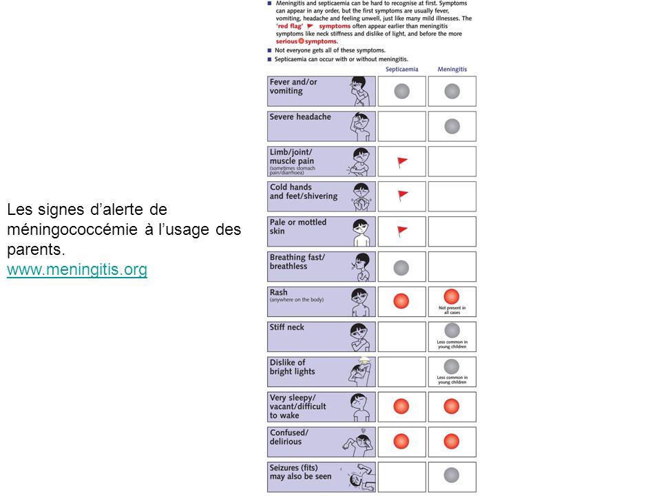 Les signes dalerte de méningococcémie à lusage des parents. www.meningitis.org