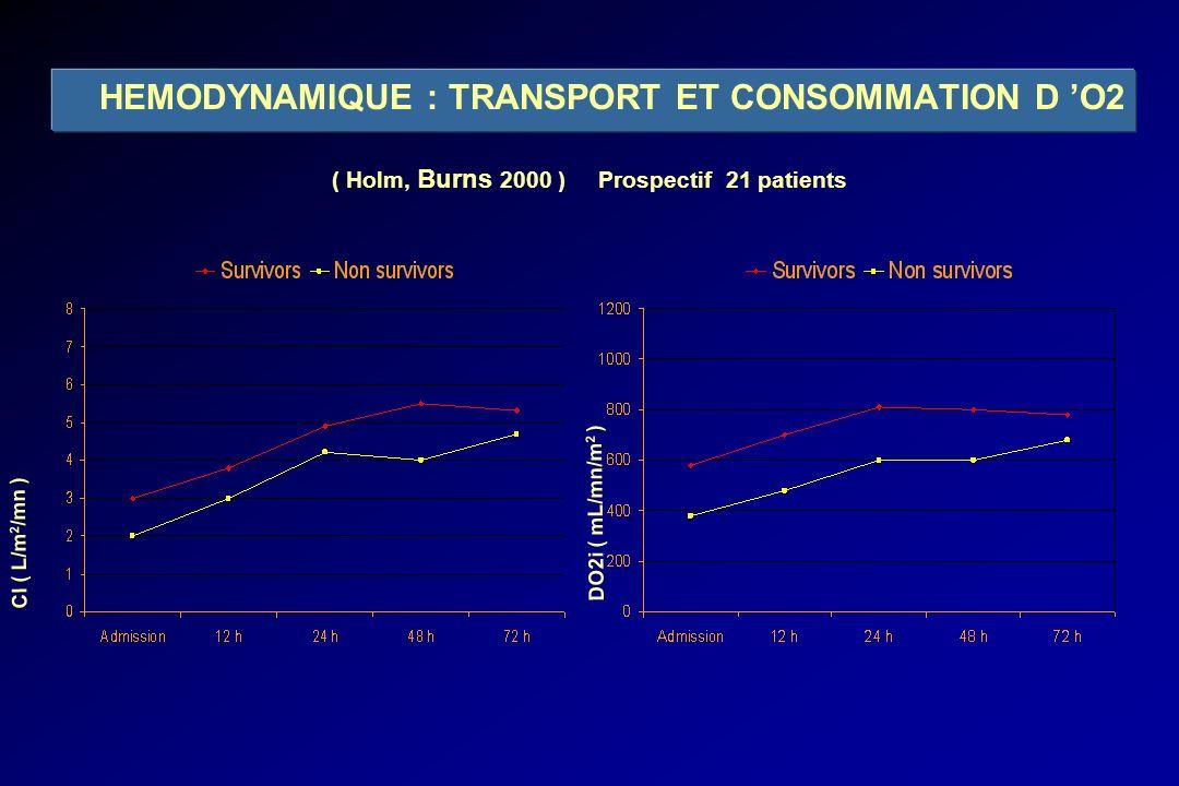 HEMODYNAMIQUE : TRANSPORT ET CONSOMMATION D O2 CI ( L/m 2 /mn ) DO2i ( mL/mn/m 2 ) ( Holm, Burns 2000 ) Prospectif 21 patients