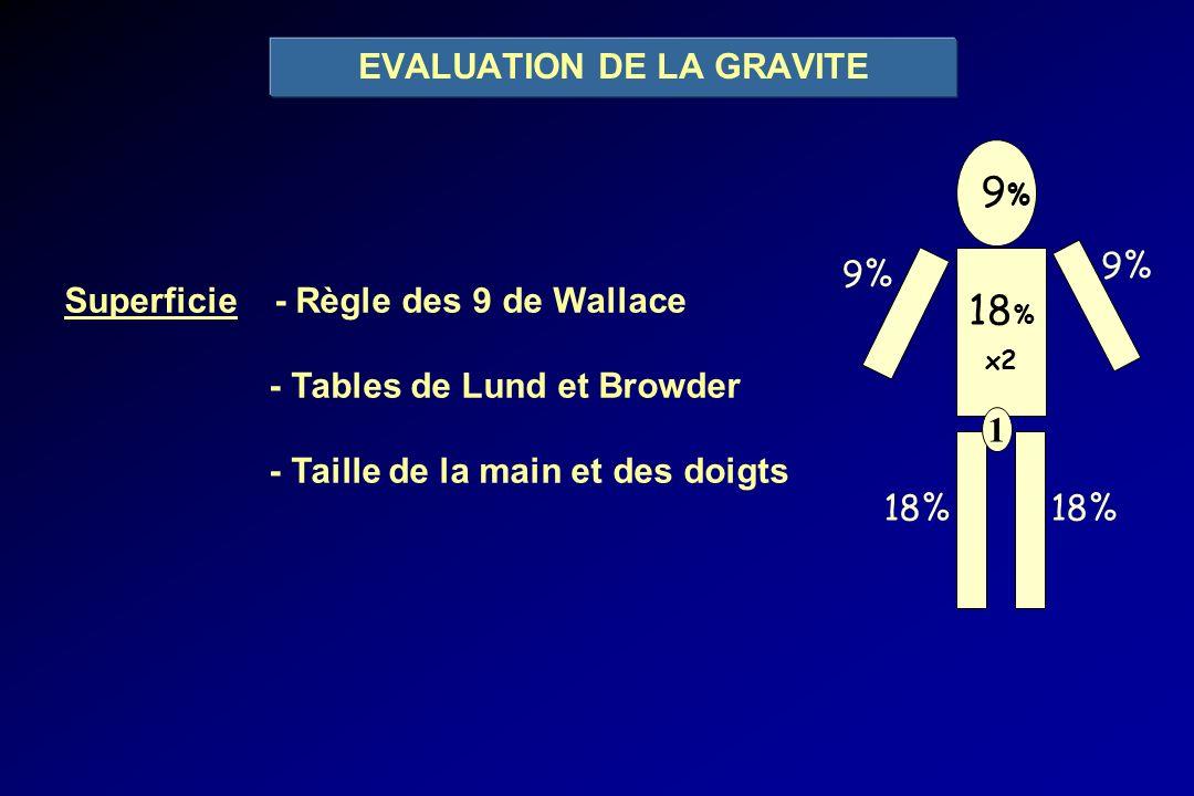 9% 9% 18 % x2 9% 18% 1 EVALUATION DE LA GRAVITE Superficie - Règle des 9 de Wallace - Tables de Lund et Browder - Taille de la main et des doigts