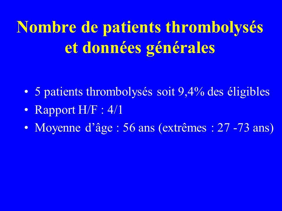 Nombre de patients thrombolysés et données générales 5 patients thrombolysés soit 9,4% des éligibles Rapport H/F : 4/1 Moyenne dâge : 56 ans (extrêmes
