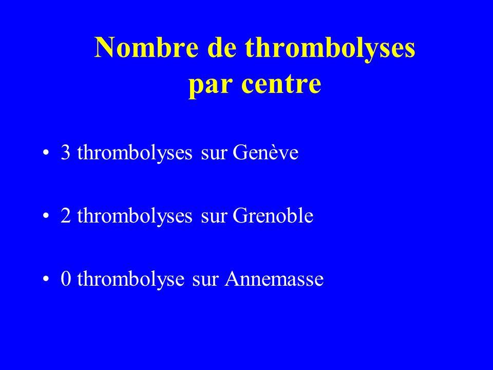 Nombre de thrombolyses par centre 3 thrombolyses sur Genève 2 thrombolyses sur Grenoble 0 thrombolyse sur Annemasse