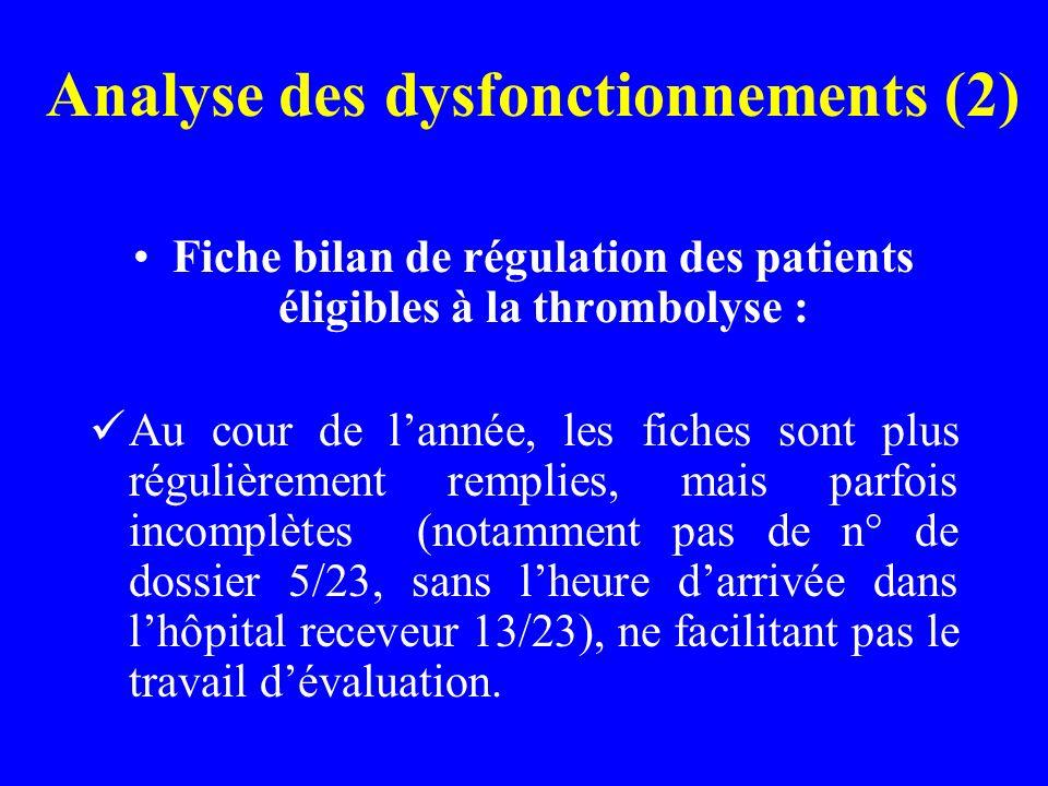 Analyse des dysfonctionnements (2) Fiche bilan de régulation des patients éligibles à la thrombolyse : Au cour de lannée, les fiches sont plus réguliè