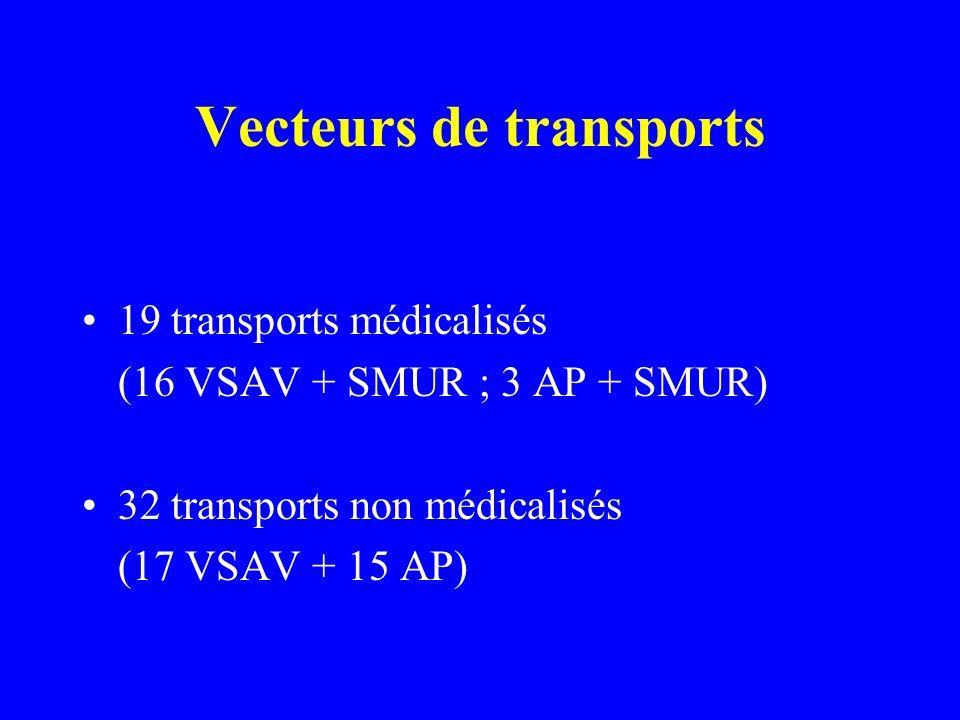 Vecteurs de transports 19 transports médicalisés (16 VSAV + SMUR ; 3 AP + SMUR) 32 transports non médicalisés (17 VSAV + 15 AP)