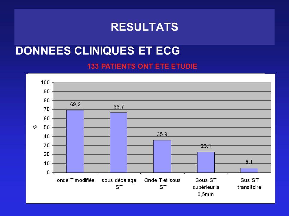 RESULTATS DONNEES CLINIQUES ET ECG 133 PATIENTS ONT ETE ETUDIE
