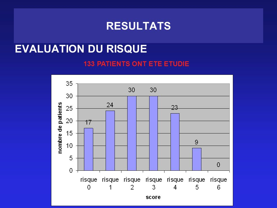 RESULTATS EVALUATION DU RISQUE 133 PATIENTS ONT ETE ETUDIE