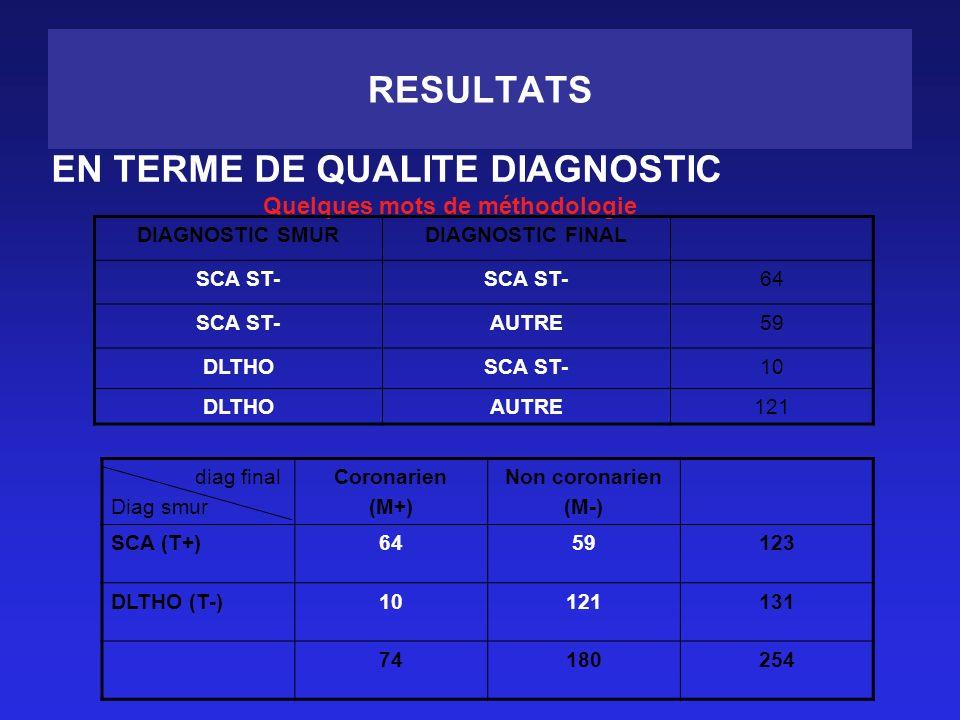 RESULTATS EN TERME DE QUALITE DIAGNOSTIC Quelques mots de méthodologie DIAGNOSTIC SMURDIAGNOSTIC FINAL SCA ST- 64 SCA ST-AUTRE59 DLTHOSCA ST-10 DLTHOAUTRE121 diag final Diag smur Coronarien (M+) Non coronarien (M-) SCA (T+)6459123 DLTHO (T-)10121131 74180254
