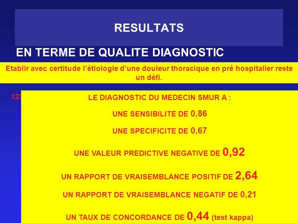 RESULTATS EN TERME DE QUALITE DIAGNOSTIC Etablir avec certitude létiologie dune douleur thoracique en pré hospitalier reste un défi. 123 PATIENTS ONT