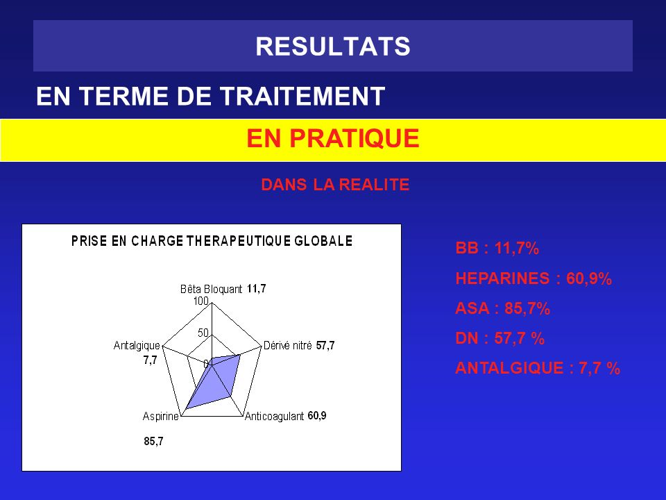 RESULTATS EN TERME DE TRAITEMENT EN PRATIQUE DANS LA REALITE BB : 11,7% HEPARINES : 60,9% ASA : 85,7% DN : 57,7 % ANTALGIQUE : 7,7 %