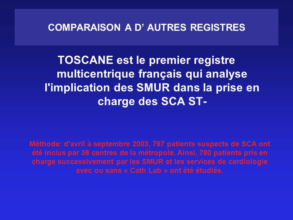 COMPARAISON A D AUTRES REGISTRES TOSCANE est le premier registre multicentrique français qui analyse l implication des SMUR dans la prise en charge des SCA ST- Méthode: d avril à septembre 2003, 797 patients suspects de SCA ont été inclus par 36 centres de la métropole.