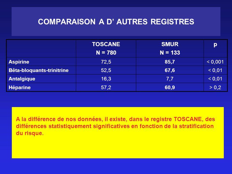 COMPARAISON A D AUTRES REGISTRES TOSCANE N = 780 SMUR N = 133 p Aspirine72,585,7< 0,001 Bêta-bloquants-trinitrine52,567,6< 0,01 Antalgique16,37,7< 0,01 Héparine57,260,9> 0,2 A la différence de nos données, il existe, dans le registre TOSCANE, des différences statistiquement significatives en fonction de la stratification du risque.