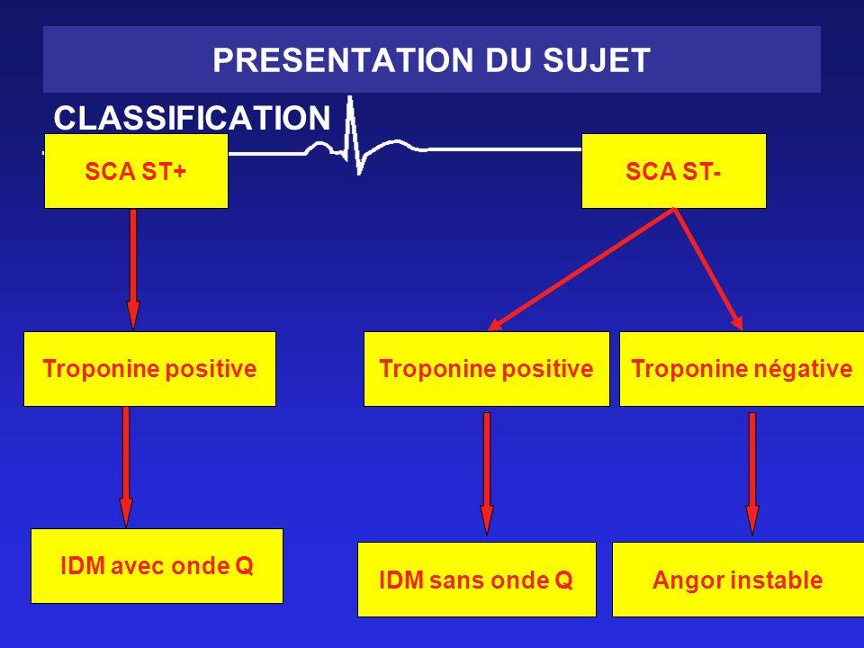 PRESENTATION DU SUJET CLASSIFICATION SCA ST+ Troponine positive SCA ST- Troponine positiveTroponine négative IDM avec onde Q IDM sans onde QAngor instable