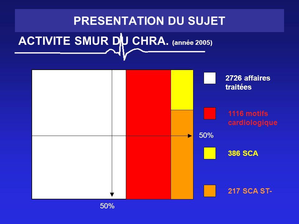PRESENTATION DU SUJET ACTIVITE SMUR DU CHRA. (année 2005) 50% 2726 affaires traitées 1116 motifs cardiologique 386 SCA 217 SCA ST-