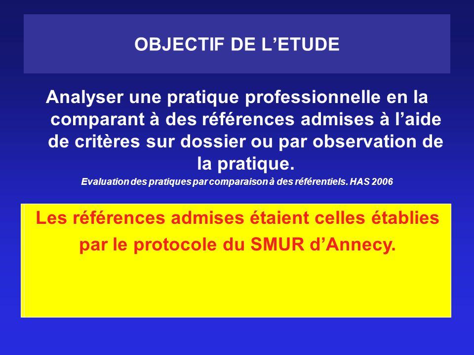 OBJECTIF DE LETUDE Analyser une pratique professionnelle en la comparant à des références admises à laide de critères sur dossier ou par observation de la pratique.