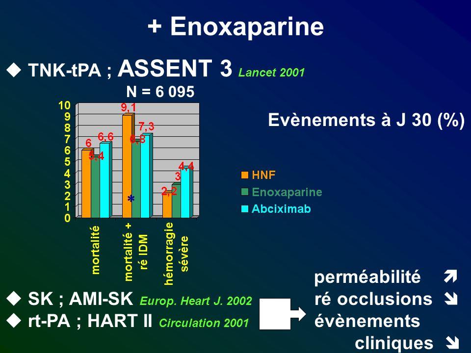 + Enoxaparine Evènements à J 30 (%) TNK-tPA ; ASSENT 3 Lancet 2001 N = 6 095 perméabilité SK ; AMI-SK Europ. Heart J. 2002 ré occlusions rt-PA ; HART