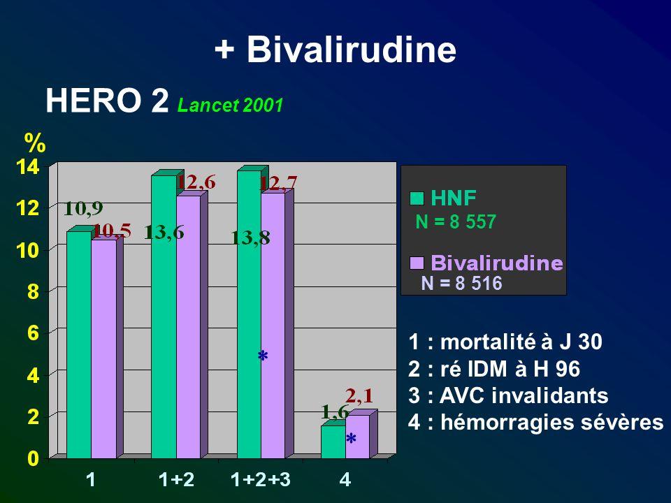 + Bivalirudine N = 8 557 N = 8 516 1 : mortalité à J 30 2 : ré IDM à H 96 3 : AVC invalidants 4 : hémorragies sévères HERO 2 Lancet 2001 %