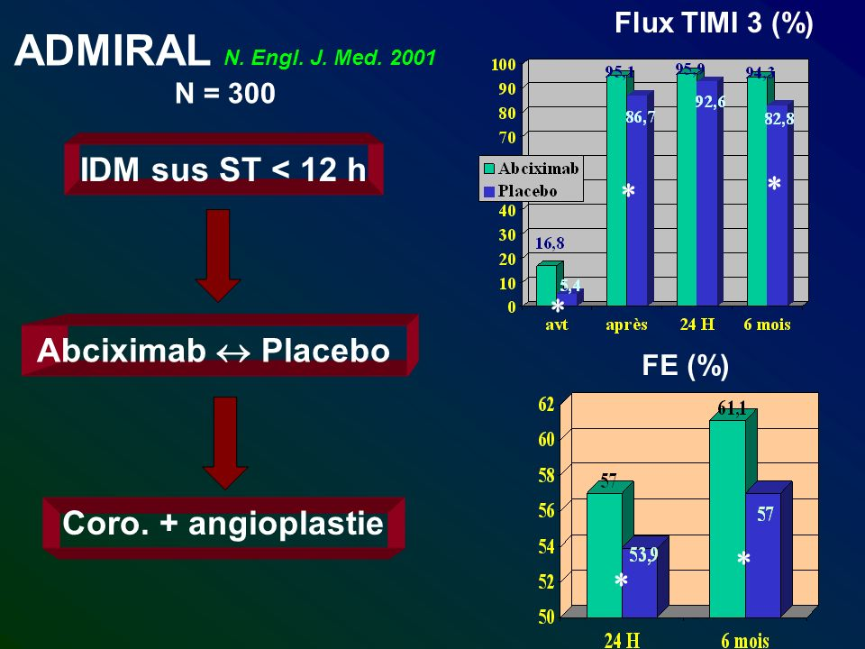 ADMIRAL N. Engl. J. Med. 2001 N = 300 IDM sus ST < 12 h Abciximab Placebo Coro. + angioplastie Flux TIMI 3 (%) FE (%)