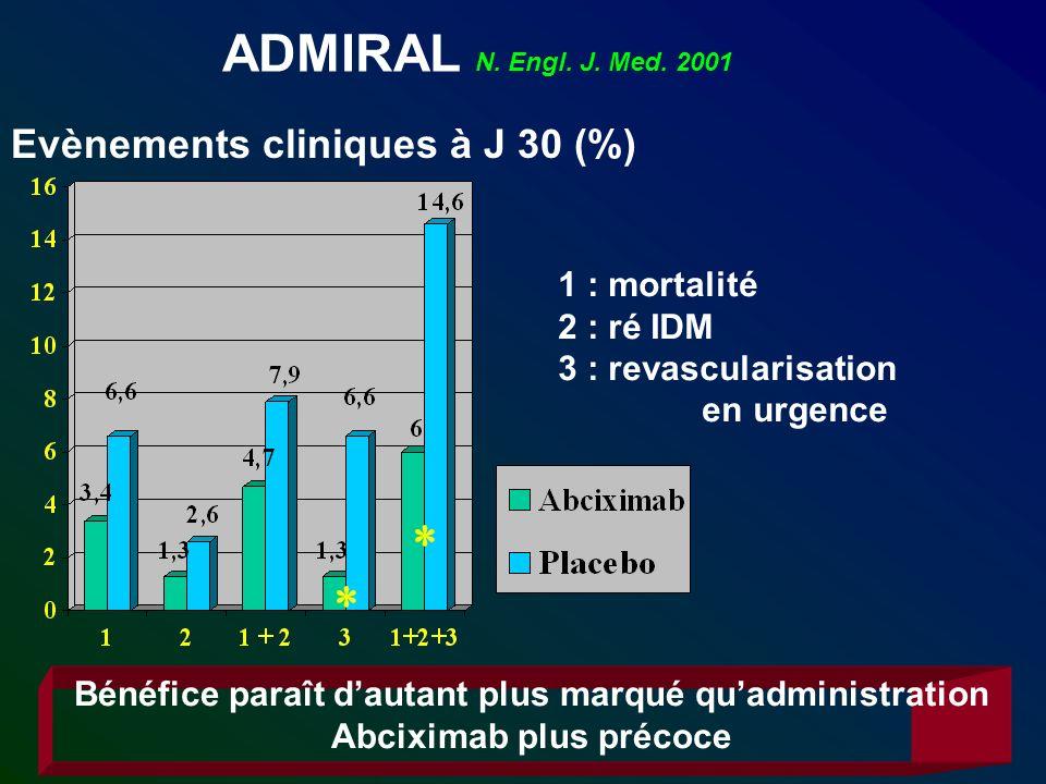 ADMIRAL N. Engl. J. Med. 2001 Evènements cliniques à J 30 (%) 1 : mortalité 2 : ré IDM 3 : revascularisation en urgence Bénéfice paraît dautant plus m